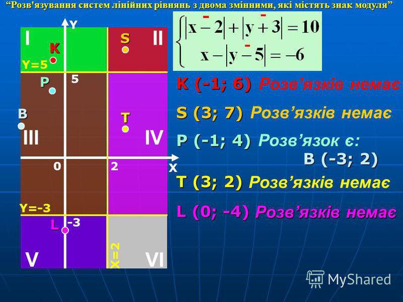 IV III III VI V Y X 0 -3 Y=-3 2 X=2 5 Y=5 K (-1; 6) Розвязків немає - - - S (3; 7) Розвязків немає P (-1; 4) Розвязок є: В (-3; 2) T (3; 2) Розвязків немає L (0; -4) Розвязків немає K S P T L Розв'язування систем лінійних рівнянь з двома змінними, як