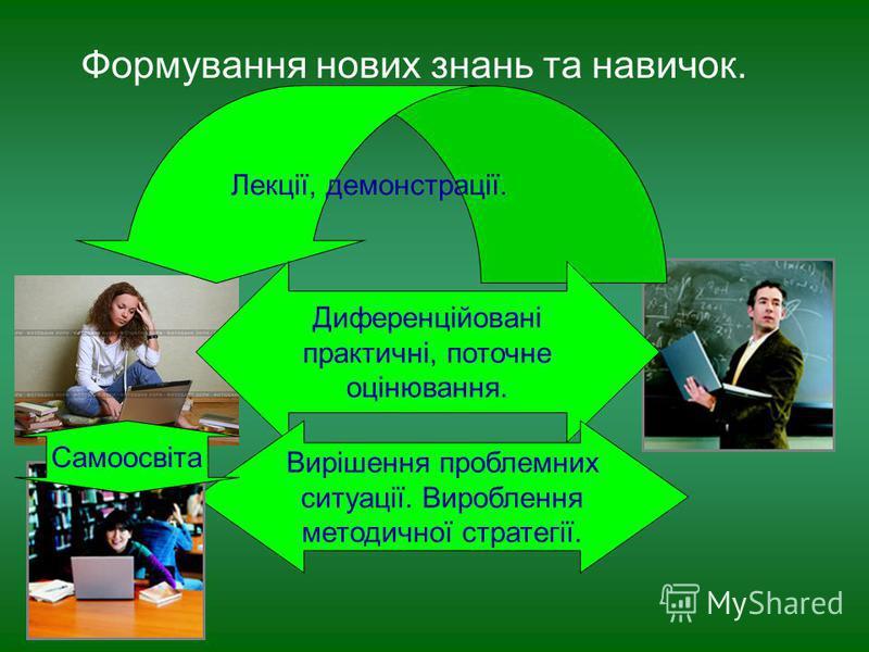 Формування нових знань та навичок. Лекції, демонстрації. Диференційовані практичні, поточне оцінювання. Вирішення проблемних ситуації. Вироблення методичної стратегії. Самоосвіта