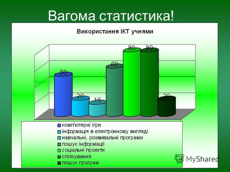Вагома статистика!