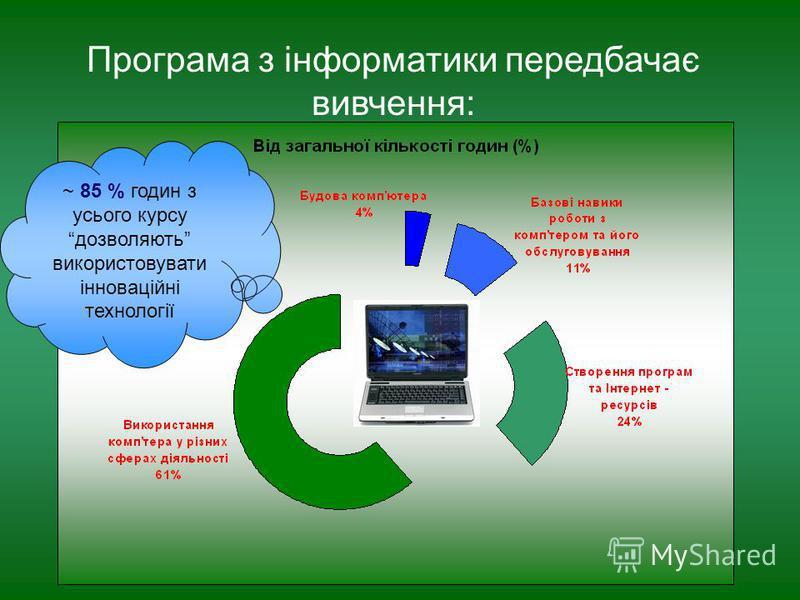 Програма з інформатики передбачає вивчення: ~ 85 % годин з усього курсу дозволяють використовувати інноваційні технології