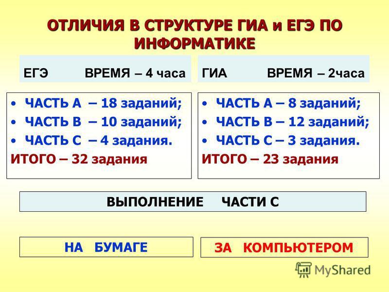 ОТЛИЧИЯ В СТРУКТУРЕ ГИА и ЕГЭ ПО ИНФОРМАТИКЕ ЕГЭ ВРЕМЯ – 4 часа ЧАСТЬ А – 18 заданий; ЧАСТЬ В – 10 заданий; ЧАСТЬ С – 4 задания. ИТОГО – 32 задания ГИА ВРЕМЯ – 2 часа ЧАСТЬ А – 8 заданий; ЧАСТЬ В – 12 заданий; ЧАСТЬ С – 3 задания. ИТОГО – 23 задания