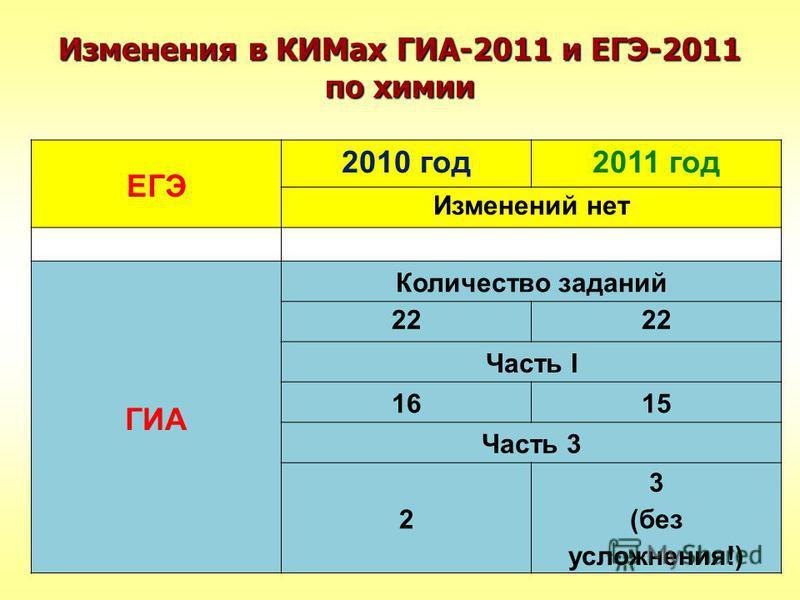 Изменения в КИМах ГИА-2011 и ЕГЭ-2011 по химии ЕГЭ 2010 год 2011 год Изменений нет ГИА Количество заданий 22 Часть I 1615 Часть 3 2 3 (без усложнения!)