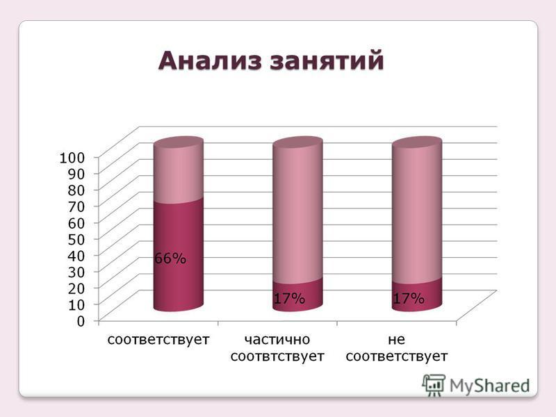 Анализ занятий