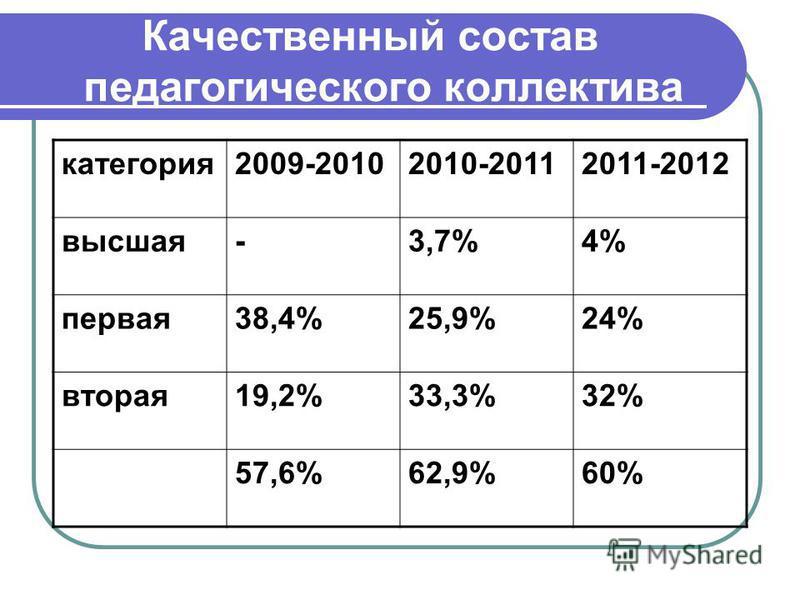 Качественный состав педагогического коллектива категория 2009-20102010-20112011-2012 высшая-3,7%4% первая 38,4%25,9%24% вторая 19,2%33,3%32% 57,6%62,9%60%