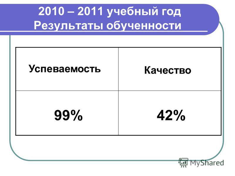 2010 – 2011 учебный год Результаты обученности Успеваемость Качество 99% 42%