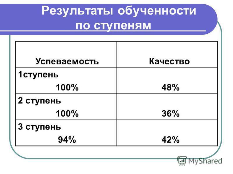 Результаты обученности по ступеням Успеваемость Качество 1 ступень 100% 48% 2 ступень 100% 36% 3 ступень 94% 42%