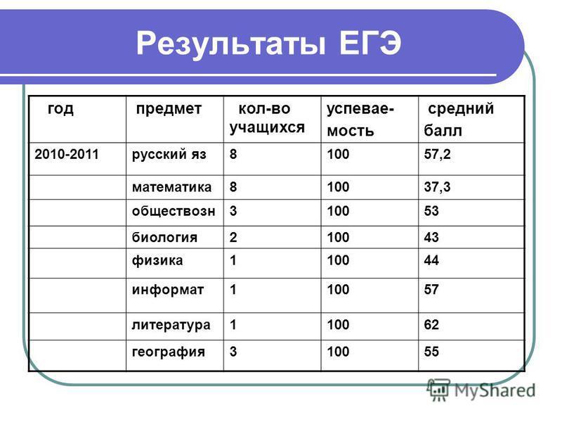 Результаты ЕГЭ год предмет кол-во учащихся успеваемость средний балл 2010-2011 русский яз 810057,2 математика 810037,3 обществозн 310053 биология 210043 физика 110044 информат 110057 литература 110062 география 310055