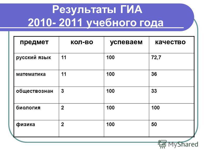 Результаты ГИА 2010- 2011 учебного года предмет кол-во успеваем качество русский язык 1110072,7 математика 1110036 обществознанию 310033 биология 2100 физика 210050