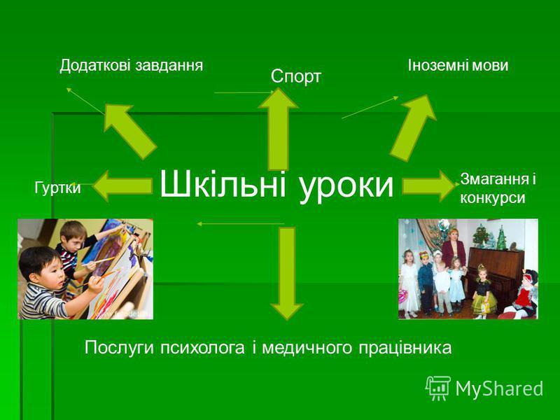 Шкільні уроки Додаткові завдання Спорт Іноземні мови Гуртки Змагання і конкурси Послуги психолога і медичного працівника