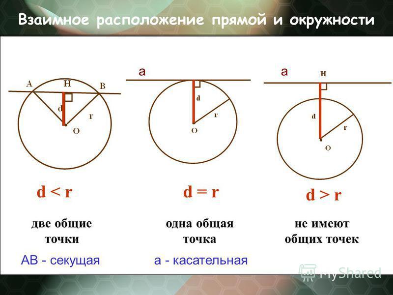 Взаимное расположенее прямой и окружности d < rd = r d > r две общие точки одна общая точка не имеют общих точек aa AB - секущая - касательная