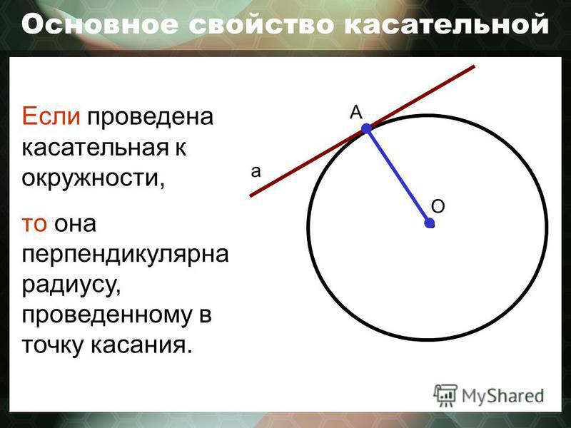 Основное свойство касательной О а А Если проведена касательная к окружности, то она перпендикулярна радиусу, проведенному в точку касания.