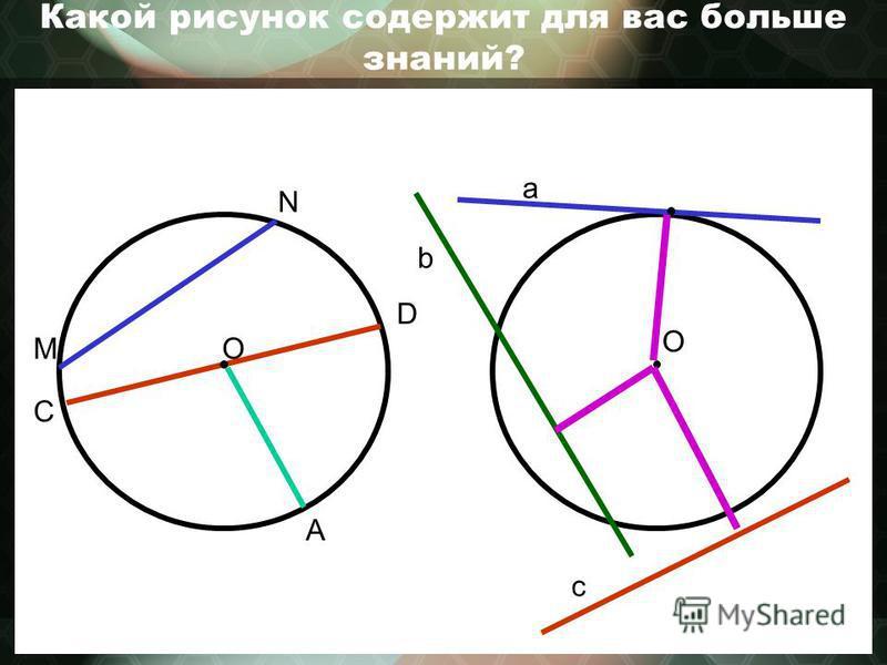Какой рисунок содержит для вас больше знаний? О a b c О N M C D A