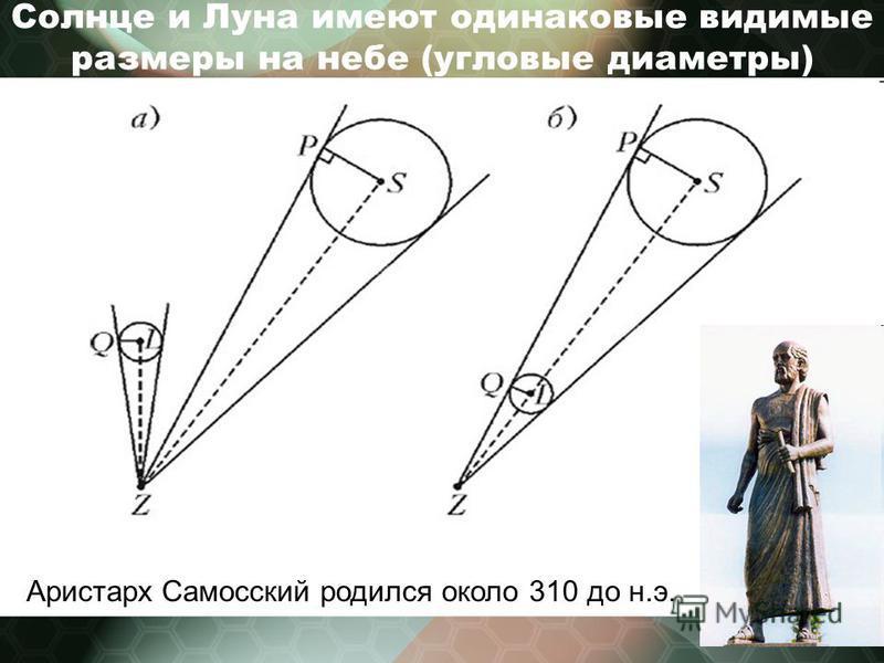 Солнце и Луна имеют одинаковые видимые размеры на небе (угловые диаметры) Аристарх Самосский родился около 310 до н.э.