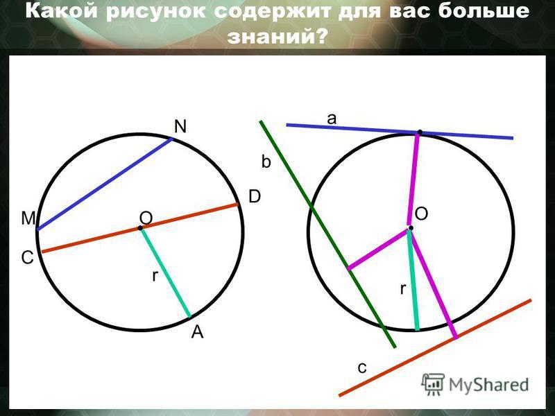 Какой рисунок содержит для вас больше знаний? О a b c О N M C D A r r