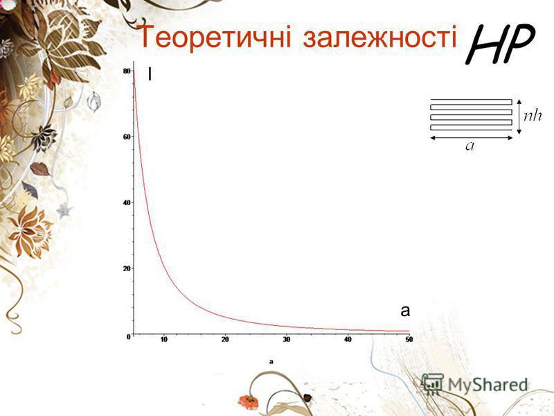 HP Теоретичні залежності I a