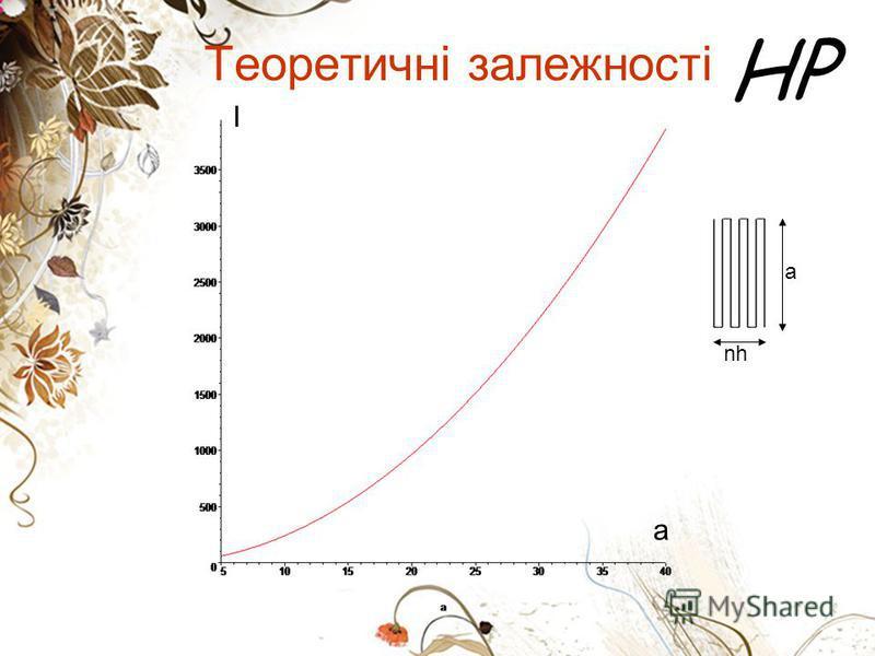 HP Теоретичні залежності a nh a I