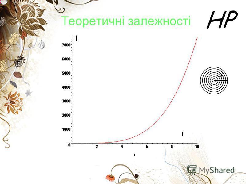HP Теоретичні залежності I r