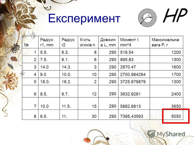 HP Експеримент Радіус r1, mm Радіус r2 К-сть згинів n Довжин а L, mm Момент I mm^4 Максимальна вага P, г 15.5.6.3.8290518.541200 27.5.8.1.6290895.831300 314.014.3.32902670.471600 49.010.0.102902700.9842841700 518.0.18.2.22903725.8798791300 68.5.9.7.1