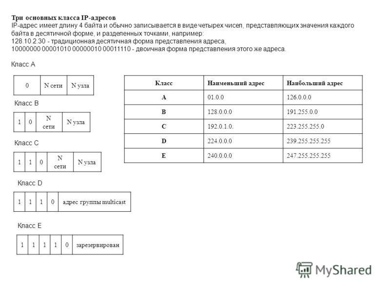 Три основных класса IP-адресов IP-адрес имеет длину 4 байта и обычно записывается в виде четырех чисел, представляющих значения каждого байта в десятичной форме, и разделенных точками, например: 128.10.2.30 - традиционная десятичная форма представлен