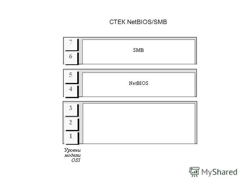СТЕК NetBIOS/SMB