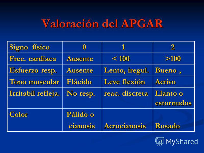 Valoración del APGAR Signo físico 0 1 2 Frec. cardiaca Ausente Ausente < 100 < 100 >100 >100 Esfuerzo resp. Ausente Ausente Lento, iregul. Bueno, Tono muscular Flácido Flácido Leve flexión Activo Irritabil refleja. No resp. No resp. reac. discreta Ll
