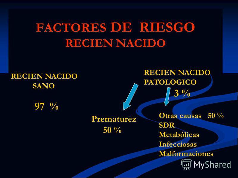 FACTORES DE RIESGO RECIEN NACIDO RECIEN NACIDO SANO 97 % RECIEN NACIDO PATOLOGICO 3 % Prematurez 50 % Otras causas 50 % SDR Metabólicas Infecciosas Malformaciones