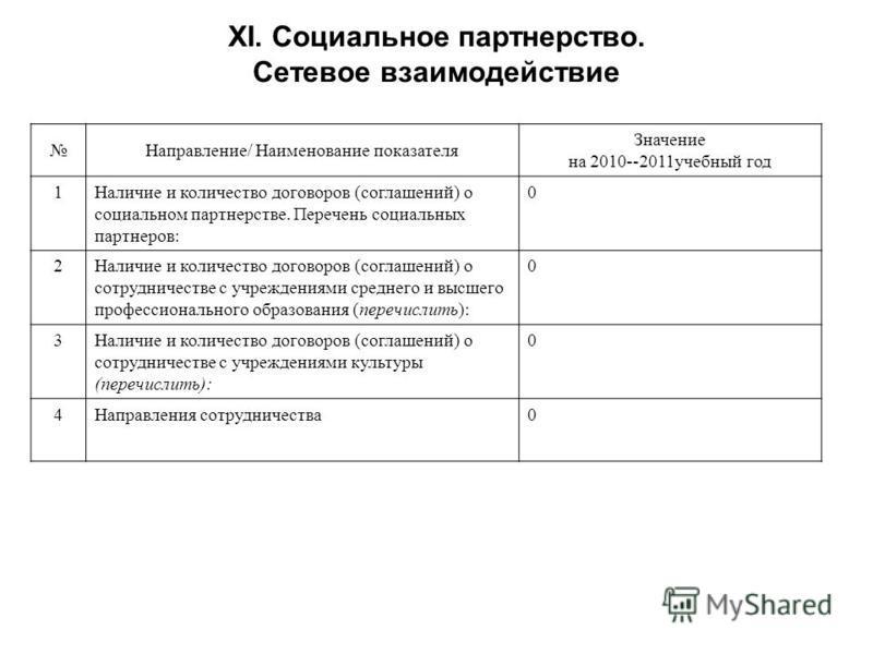 XI. Социальное партнерство. Сетевое взаимодействие Направление/ Наименование показателя Значение на 2010--2011 учебный год 1Наличие и количество договоров (соглашений) о социальном партнерстве. Перечень социальных партнеров: 0 2Наличие и количество д