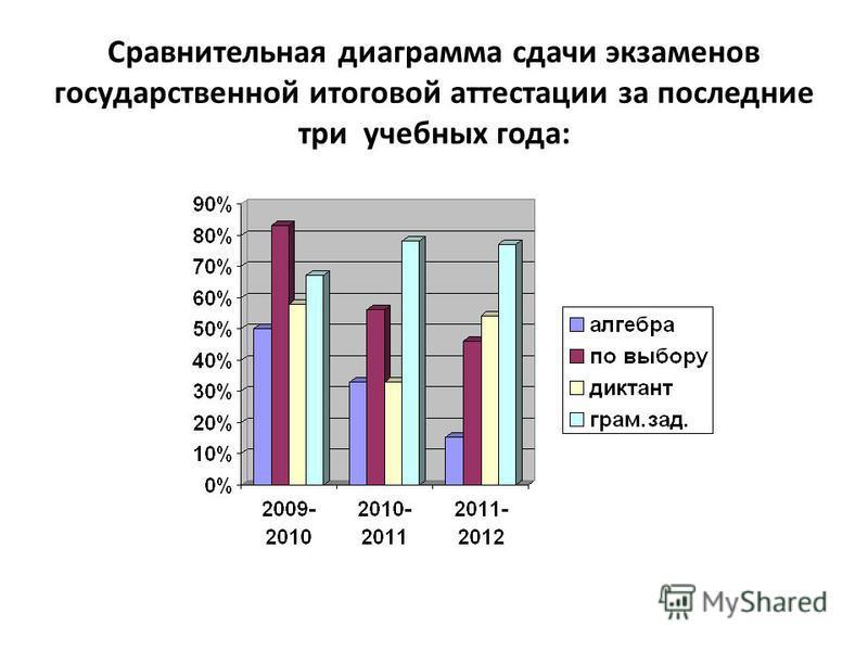 Сравнительная диаграмма сдачи экзаменов государственной итоговой аттестации за последние три учебных года: