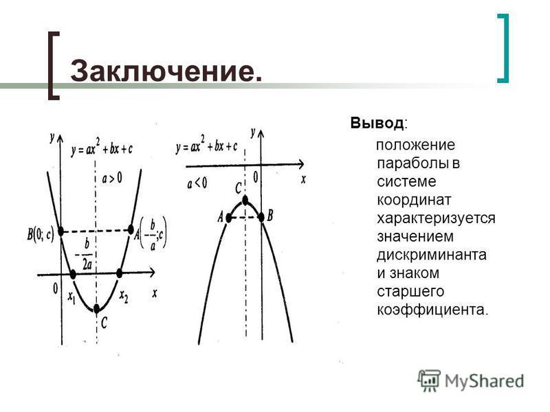 Заключение. Вывод: положение параболы в системе координат характеризуется значением дискриминанта и знаком старшего коэффициента.