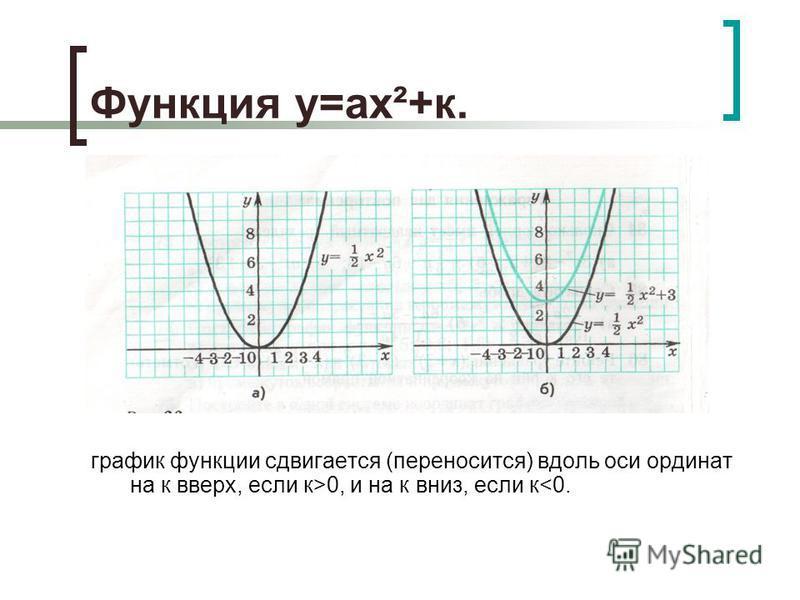 Функция у=ах²+к. график функции сдвигается (переносится) вдоль оси ординат на к вверх, если к>0, и на к вниз, если к<0.