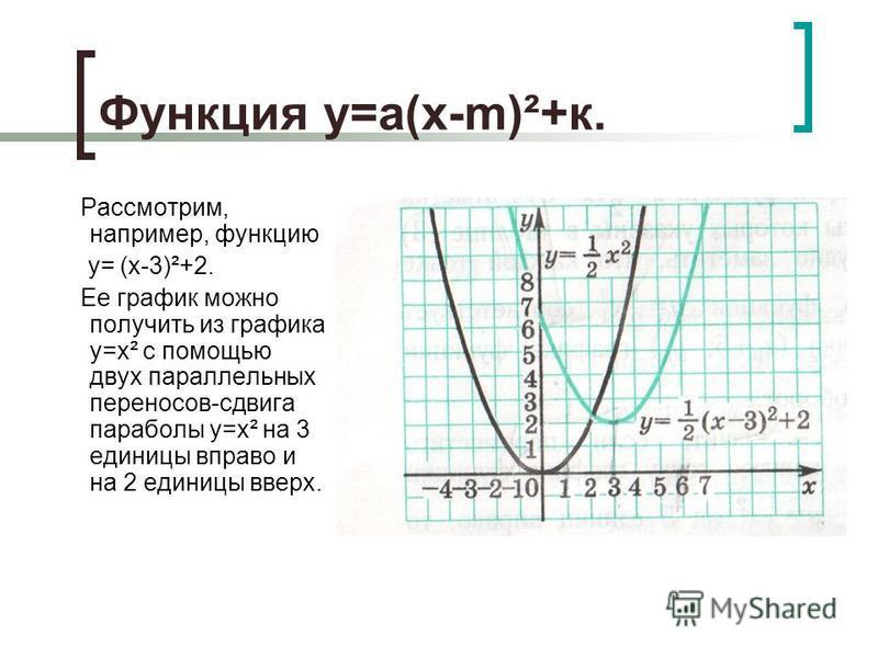 Функция у=а(х-m)²+к. Рассмотрим, например, функцию у= (х-3)²+2. Ее график можно получить из графика у=х² с помощью двух параллельных переносов-сдвига параболы у=х² на 3 единицы вправо и на 2 единицы вверх.