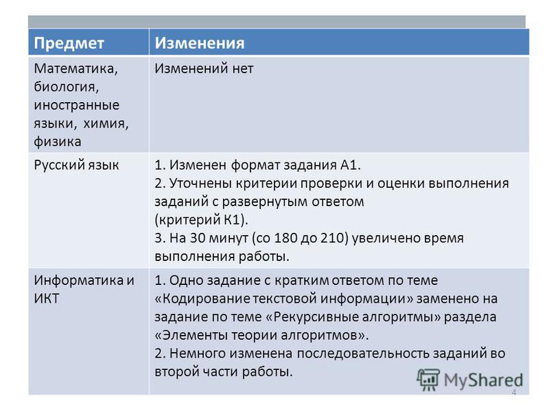 Предмет Изменения Математика, биология, иностранные языки, химия, физика Изменений нет Русский язык 1. Изменен формат задания А1. 2. Уточнены критерии проверки и оценки выполнения заданий с развернутым ответом (критерий К1). 3. На 30 минут (со 180 до