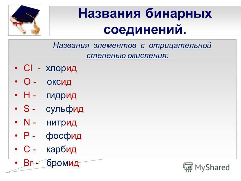 Названия бинарных соединений. Названия элементов с отрицательной степенью окисления: Cl - хлорид О - оксид Н - гидрид S - сульфид N - нитрид P - фосфид С - карбид Br - бромид