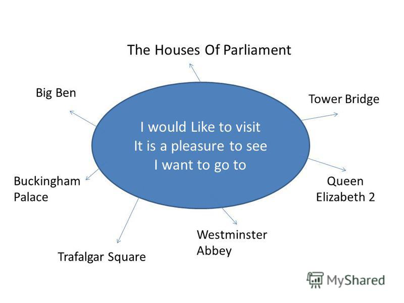 I would Like to visit It is a pleasure to see I want to go to The Houses Of Parliament Big Ben Tower Bridge Buckingham Palace Trafalgar Square Westminster Abbey Queen Elizabeth 2