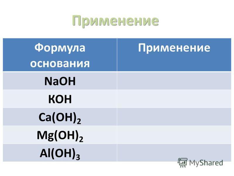 Применение Формула основания Применение NaOH КОН Са(ОН) 2 Mg(OH) 2 Al(OH) 3