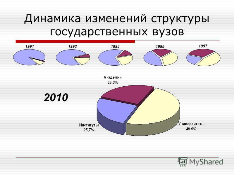 Динамика изменений структуры государственных вузов 1991199319941995 1997 2010