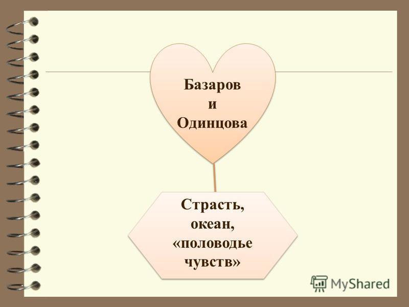 Базаров и Одинцова Базаров и Одинцова Страсть, океан, «половодье чувств»