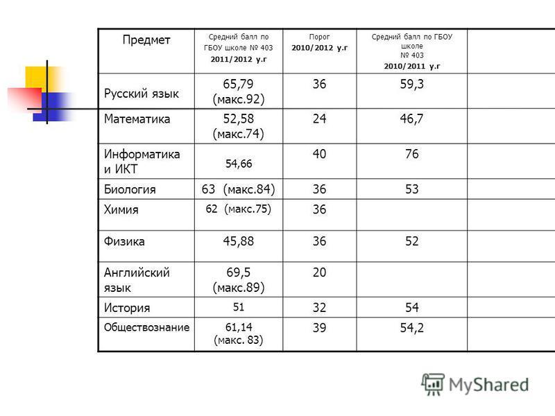 Предмет Средний балл по ГБОУ школе 403 2011/2012 у.г Порог 2010/2012 у.г Средний балл по ГБОУ школе 403 2010/2011 у.г Русский язык 65,79 (макс.92) 3659,3 Математика 52,58 (макс.74) 2446,7 Информатика и ИКТ 54,66 4076 Биология 63 (макс.84)3653 Химия 6
