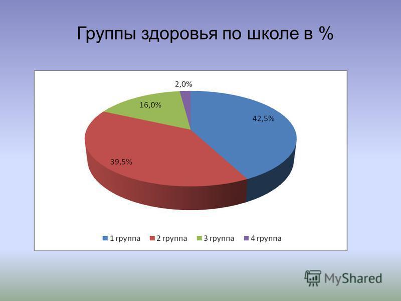 Группы здоровья по школе в %