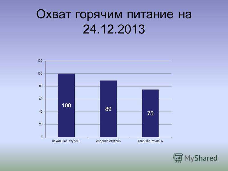 Охват горячим питание на 24.12.2013