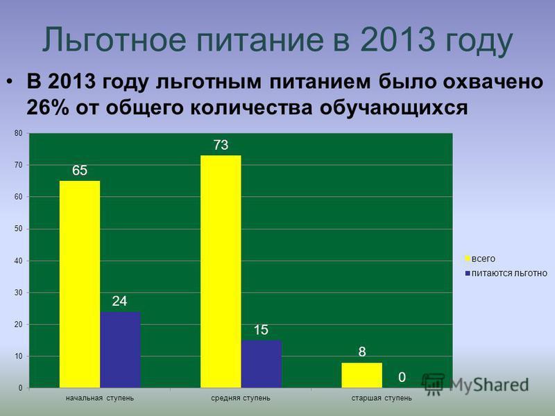 Льготное питание в 2013 году В 2013 году льготным питанием было охвачено 26% от общего количества обучающихся