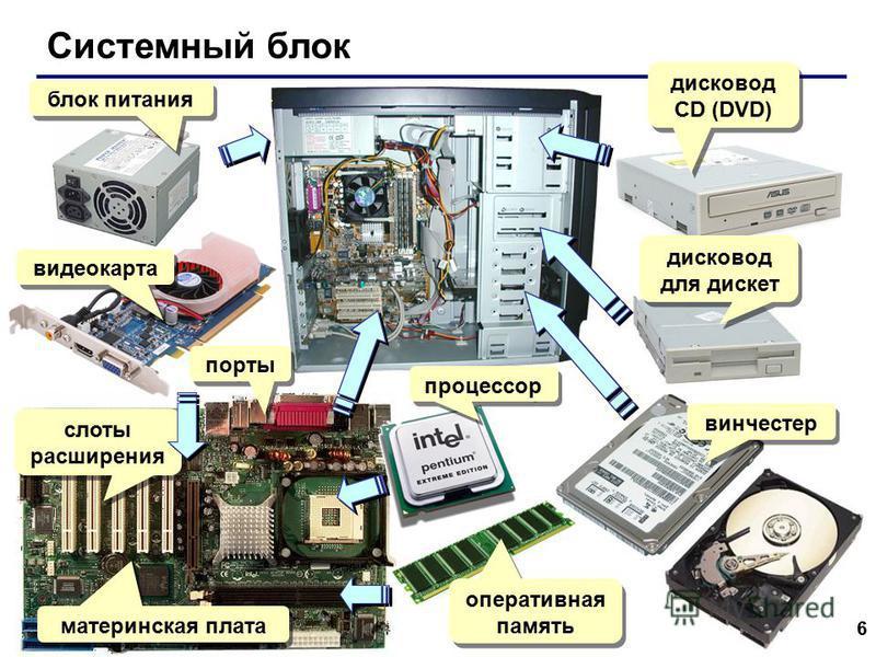 6 Системный блок блок питания видеокарта порты слоты расширения материнская плата процессор оперативная память винчестер дисковод для дискет дисковод СD (DVD)