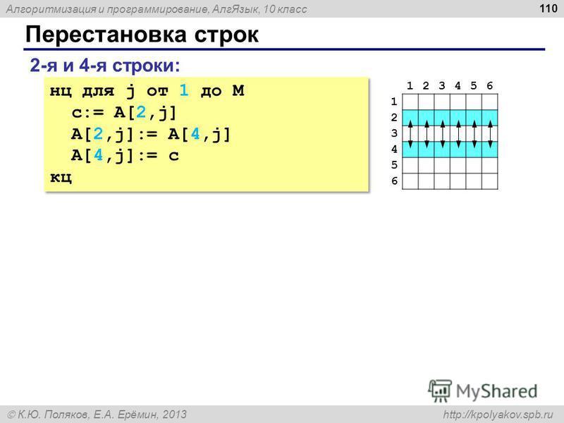 Алгоритмизация и программирование, Алг Язык, 10 класс К.Ю. Поляков, Е.А. Ерёмин, 2013 http://kpolyakov.spb.ru Перестановка строк 110 2-я и 4-я строки: нц для j от 1 до M c:= A[2,j] A[2,j]:= A[4,j] A[4,j]:= c кц нц для j от 1 до M c:= A[2,j] A[2,j]:=