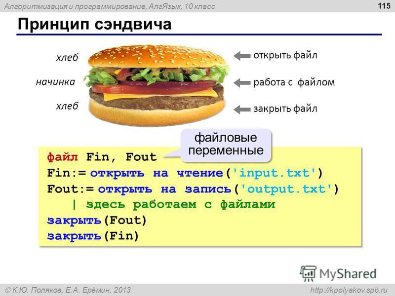 Алгоритмизация и программирование, Алг Язык, 10 класс К.Ю. Поляков, Е.А. Ерёмин, 2013 http://kpolyakov.spb.ru Принцип сэндвича 115 открыть файл работа с файлом закрыть файл хлеб начинка файл Fin, Fout Fin:= открыть на чтение('input.txt') Fout:= откры