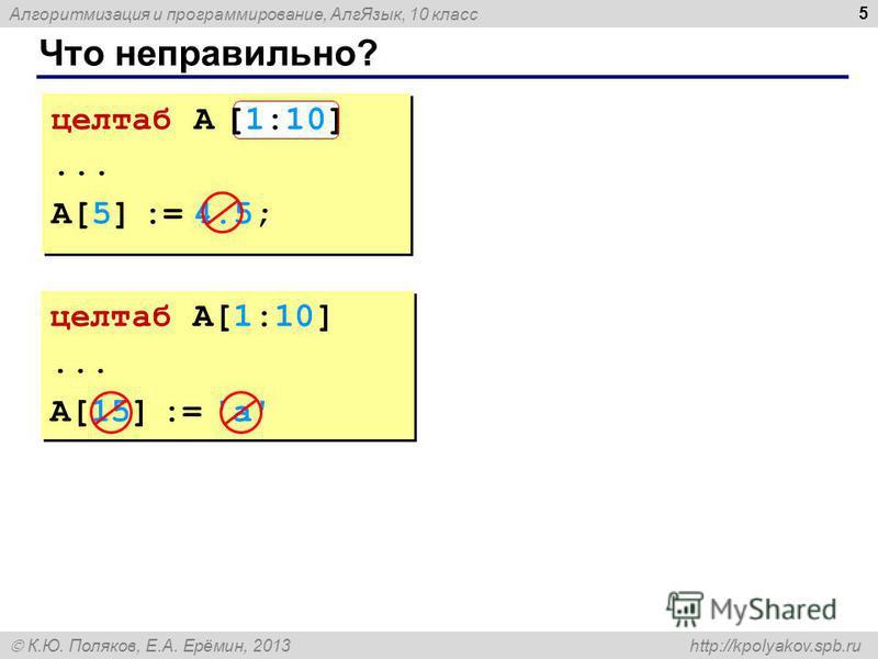 Алгоритмизация и программирование, Алг Язык, 10 класс К.Ю. Поляков, Е.А. Ерёмин, 2013 http://kpolyakov.spb.ru Что неправильно? 5 целтаб A [10:1]... A[5] := 4.5; целтаб A [10:1]... A[5] := 4.5; [1:10] целтаб A[1:10]... A[15] := 'a' целтаб A[1:10]... A