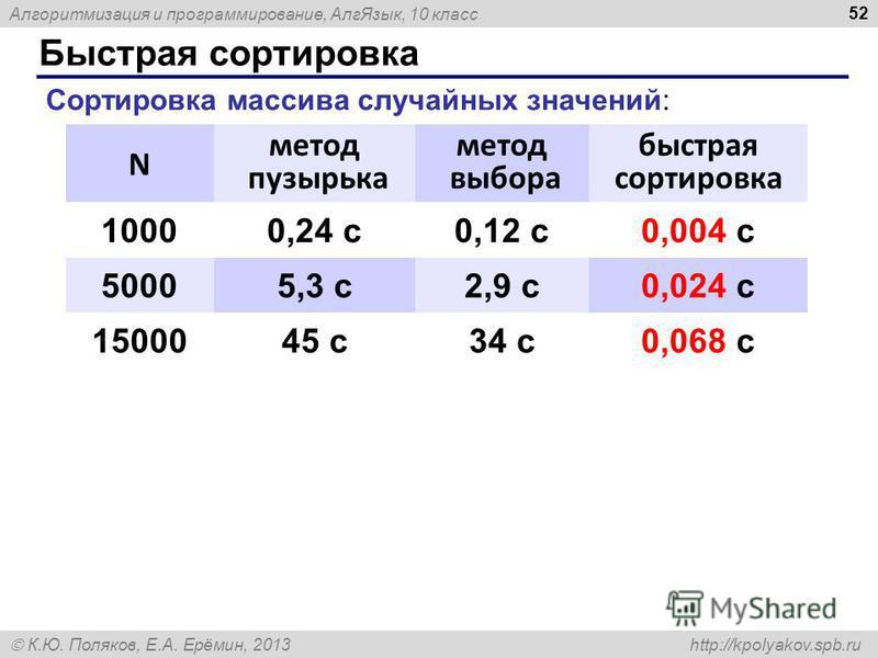 Алгоритмизация и программирование, Алг Язык, 10 класс К.Ю. Поляков, Е.А. Ерёмин, 2013 http://kpolyakov.spb.ru Быстрая сортировка 52 N метод пузырька метод выбора быстрая сортировка 10000,24 с 0,12 с 0,004 с 50005,3 с 2,9 с 0,024 с 1500045 с 34 с 0,06