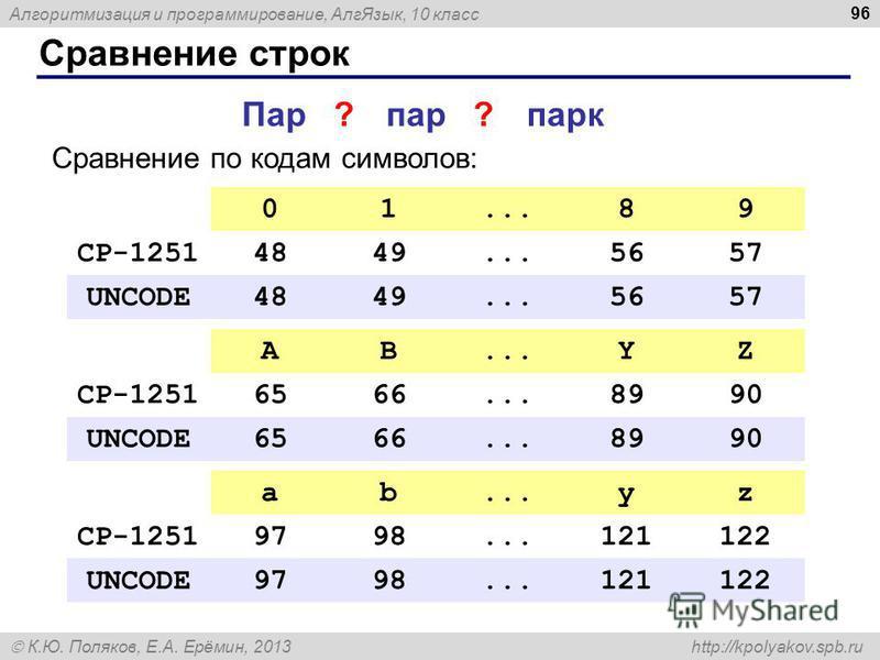 Алгоритмизация и программирование, Алг Язык, 10 класс К.Ю. Поляков, Е.А. Ерёмин, 2013 http://kpolyakov.spb.ru Сравнение строк 96 парпарк Пар?? Сравнение по кодам символов: AB...YZ CP-12516566...8990 UNCODE6566...8990 ab...yz CP-12519798...121122 UNCO