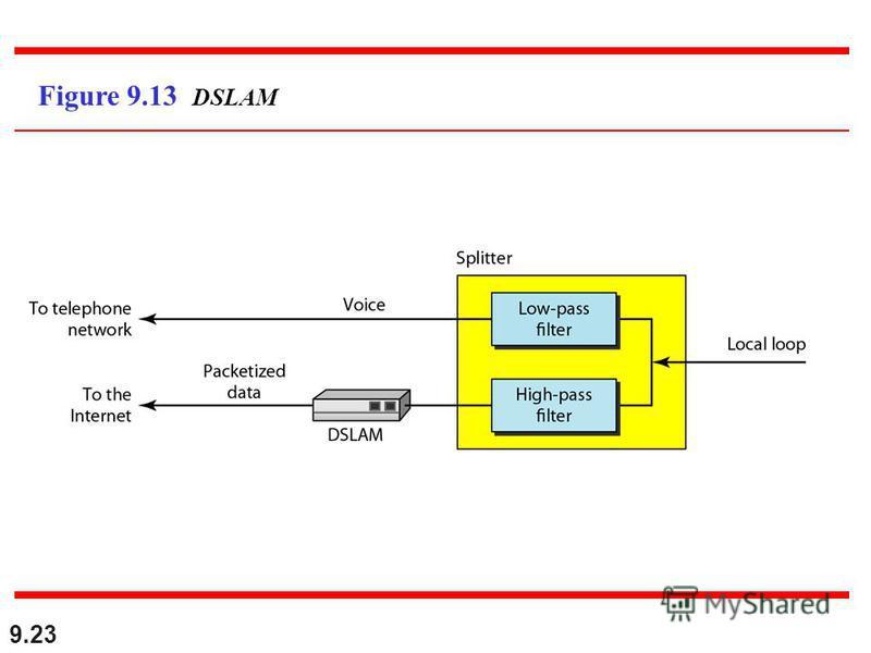 9.23 Figure 9.13 DSLAM