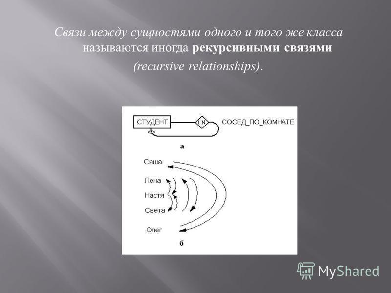 Связи между сущностями одного и того же класса называются иногда рекурсивными связями (recursive relationships).