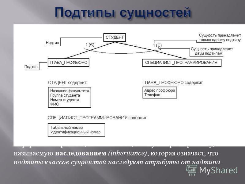 Иерархии генерализации имеют специальную характеристику, называемую наследованием (inheritance), которая означает, что подтипы классов сущностей наследуют атрибуты от над типа.